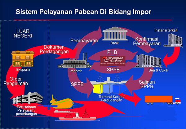 http://www.perizinanindonesia.com/upload/prosedur%20import.jpg
